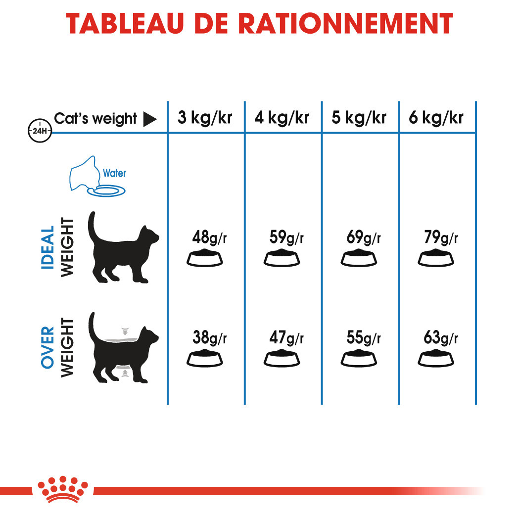 Royal Canin Chat Light Weight Care