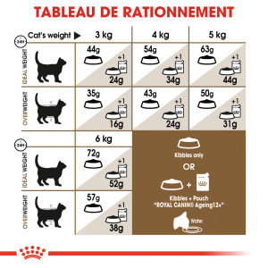 Royal Canin Chat Ageing Sterilised 12+