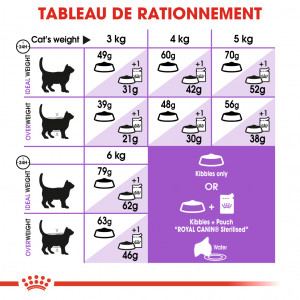 Royal Canin Chat Sterilised Appetite Control